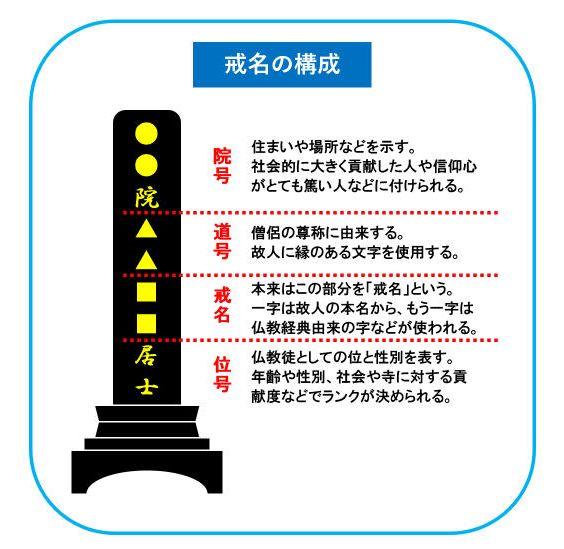 戒名をつけるのは菩提寺の役割?墓地使用規則違反で納骨できない?